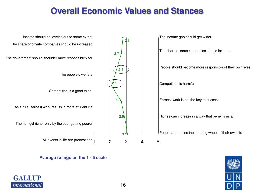 Overall Economic Values and Stances