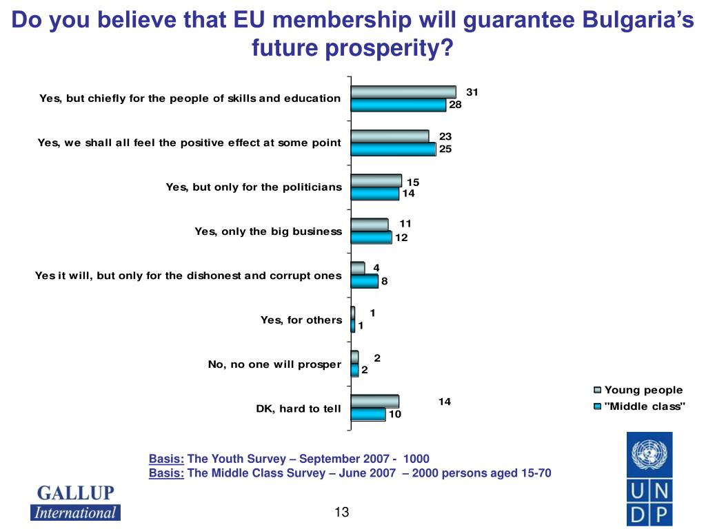 Do you believe that EU membership will guarantee Bulgaria's future prosperity