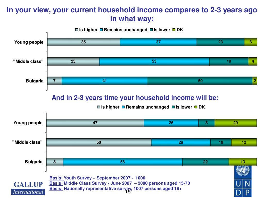 In your view, your current household income