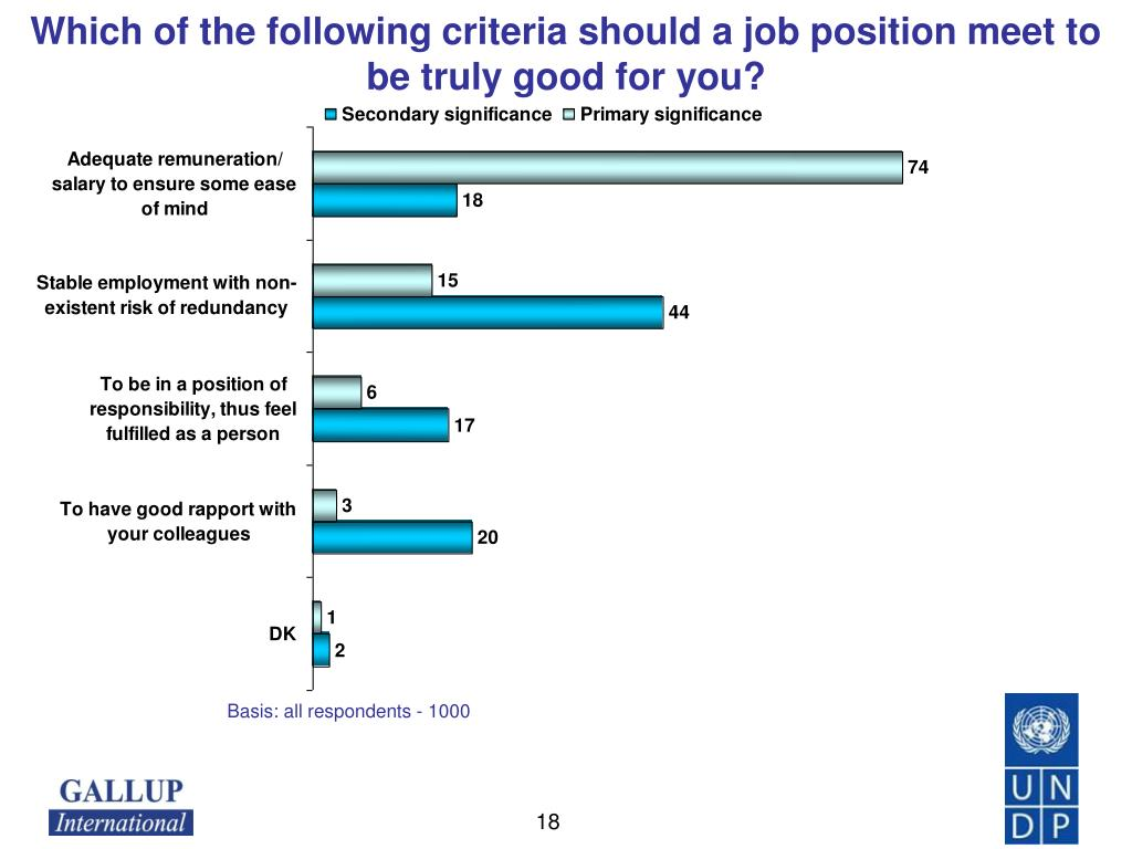 Which of the following criteria should a job position meet to be truly good for you