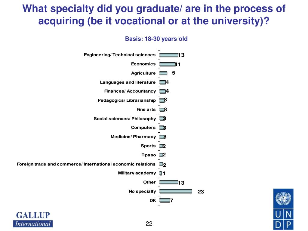 What specialty did you graduate/ are in the process of acquiring (be it vocational or at the university)