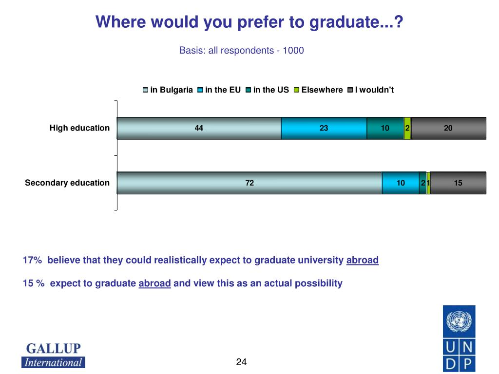 Where would you prefer to graduate