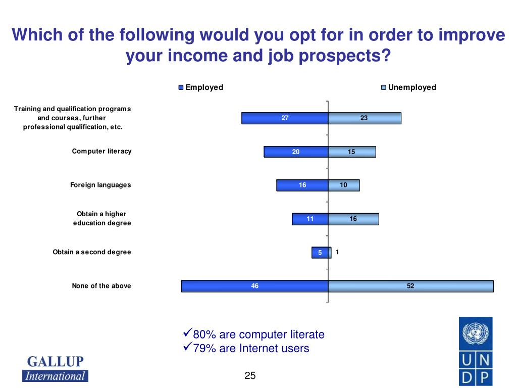 Which of the following would you opt for in order to improve your income and job prospects
