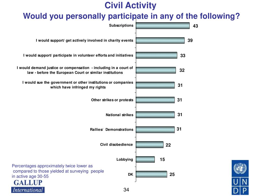 Civil Activity