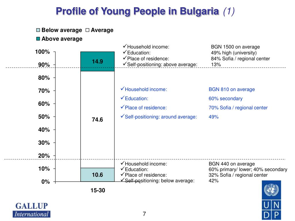 Profile of Young People in Bulgaria