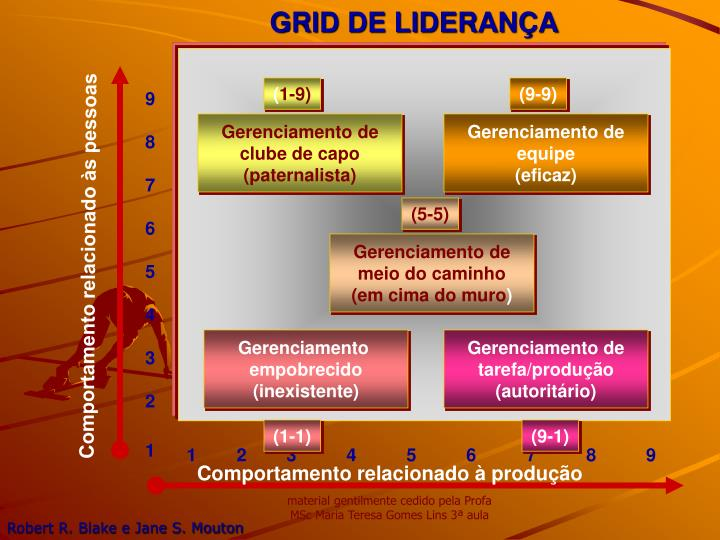 GRID DE LIDERANÇA