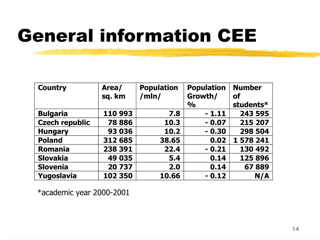 General information CEE