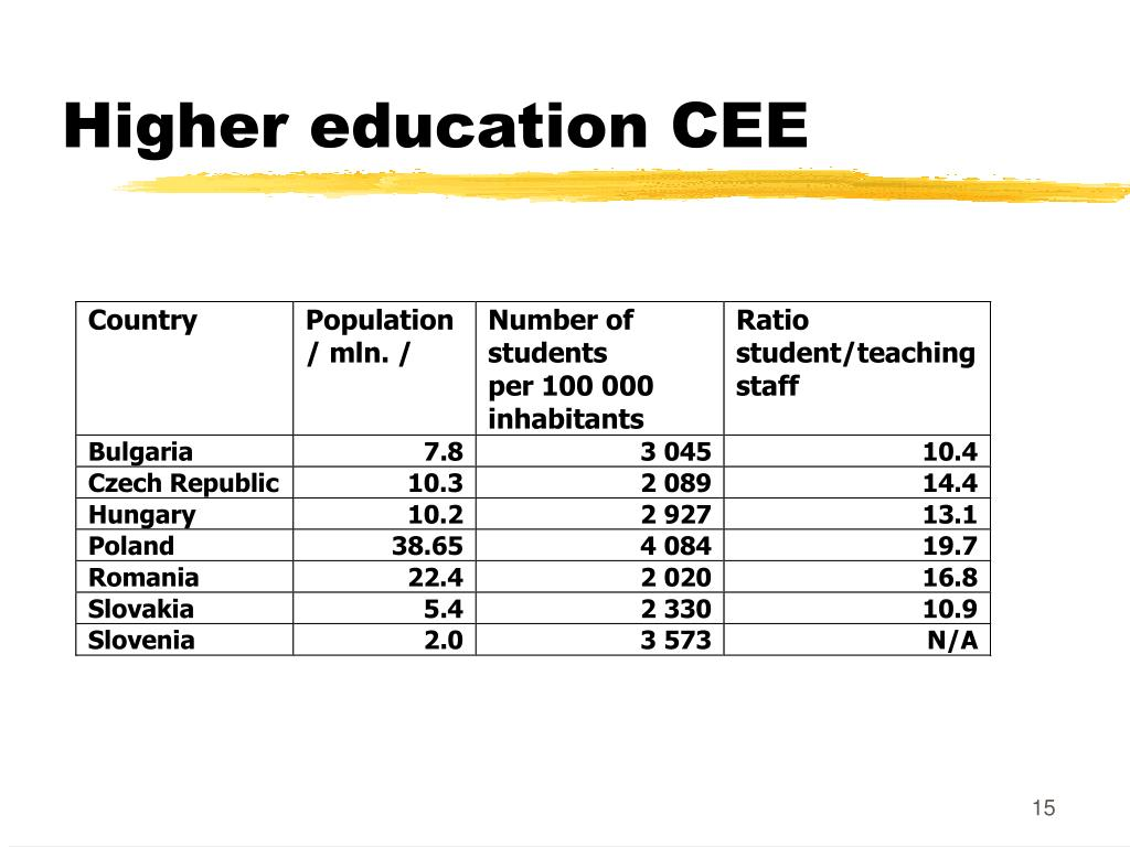 Higher education CEE