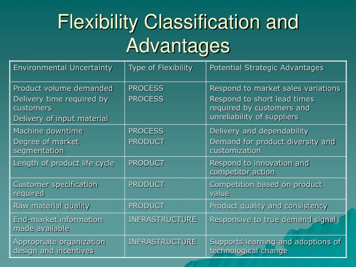 Flexibility Classification and Advantages