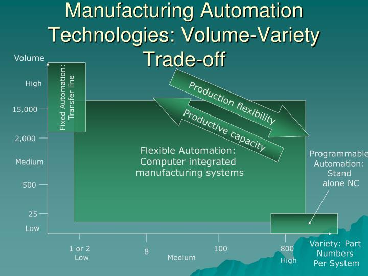 Manufacturing Automation Technologies: Volume-Variety Trade-off