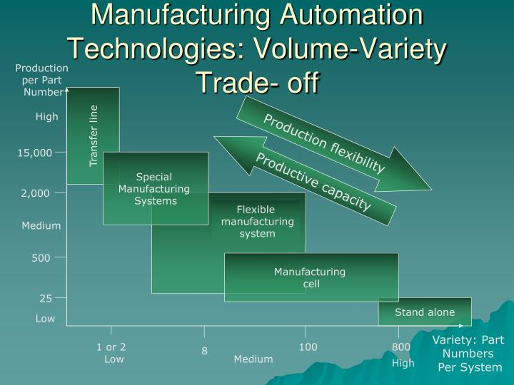 Manufacturing Automation Technologies: Volume-Variety Trade- off