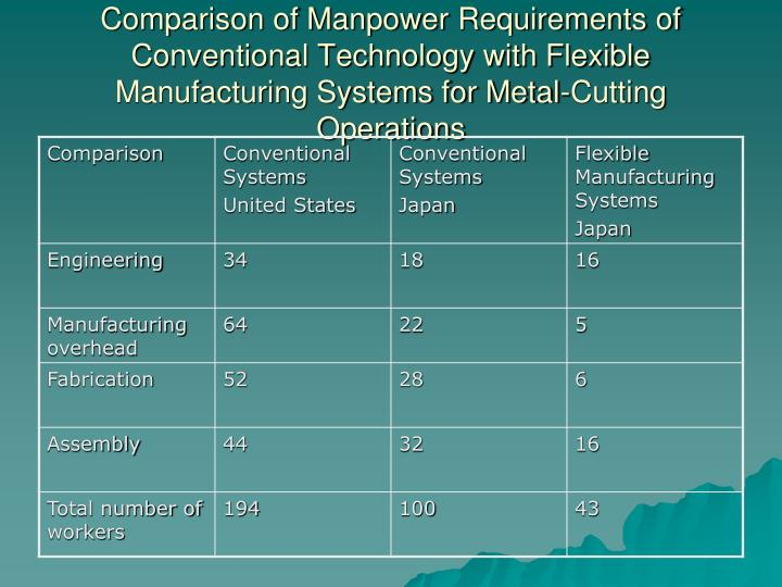 Comparison of Manpower Requirements of Conventional Technology with Flexible Manufacturing Systems for Metal-Cutting Operations
