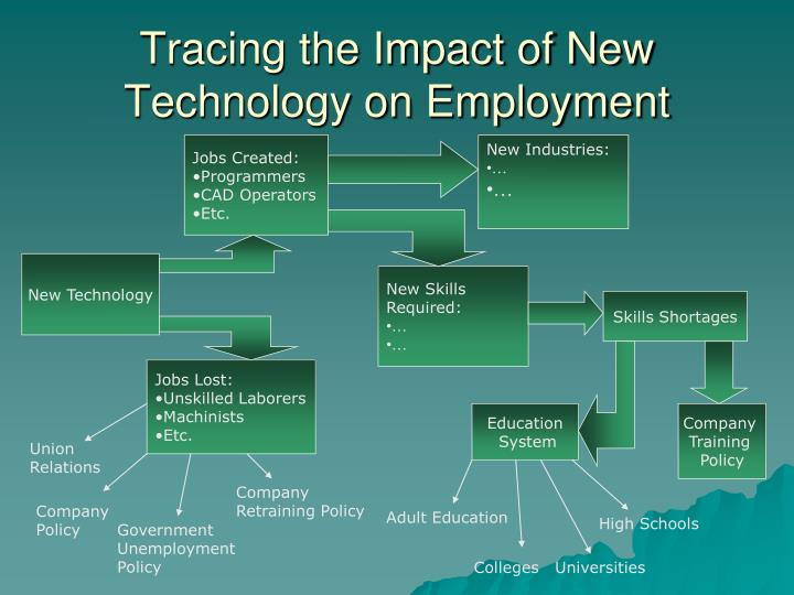 Tracing the Impact of New Technology on Employment