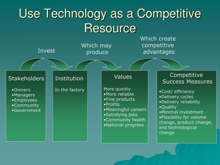 Use Technology as a Competitive Resource