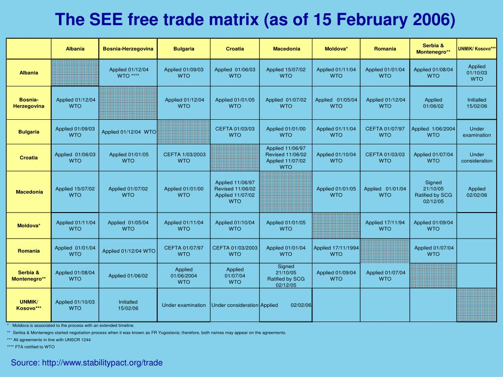 The SEE free trade matrix (as of 15 February 2006)