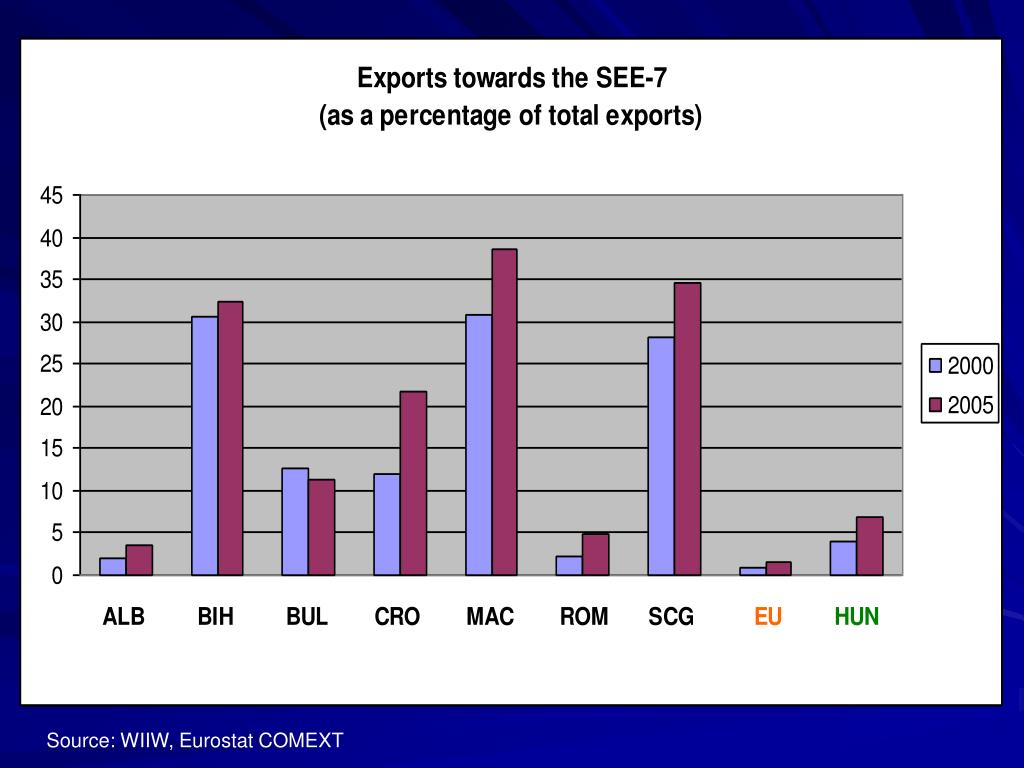 Source: WIIW, Eurostat COMEXT