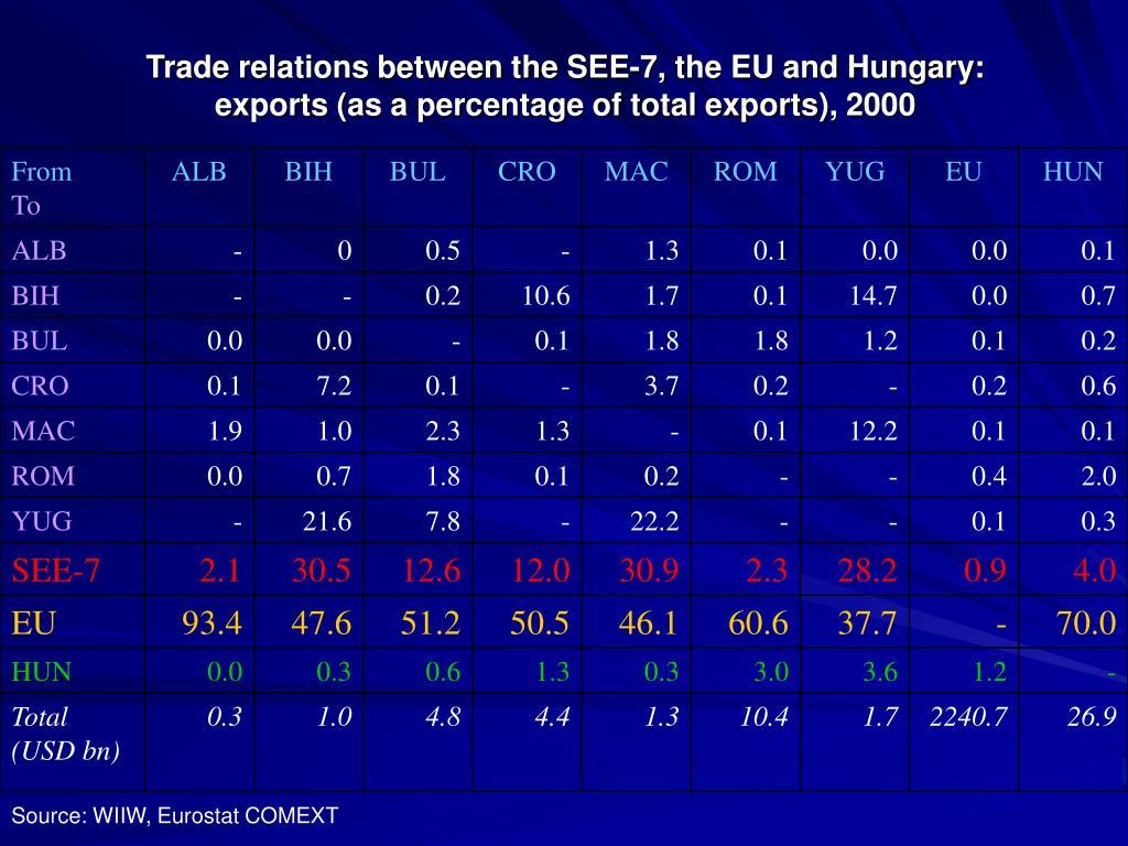 Trade relations between the