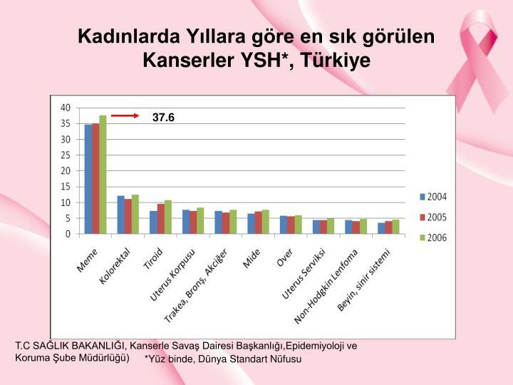 Kadnlarda Yllara gre en sk grlen Kanserler YSH*, Trkiye