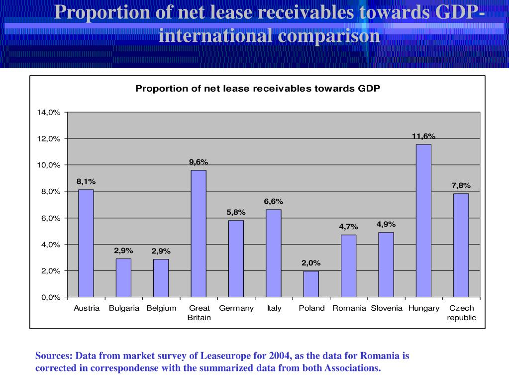 Proportion of net lease receivables towards GDP- international comparison