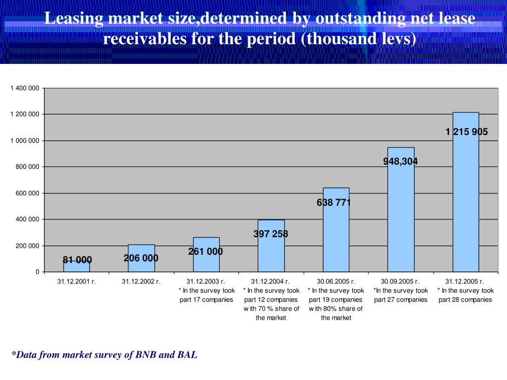 Leasing market size,determined by outstanding net lease receivables for the period (thousand levs)