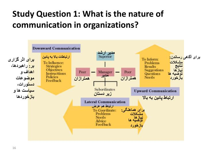 Study Question 1: What is the nature of communication in organizations?