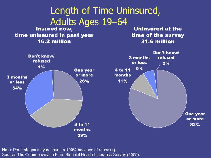 Length of Time Uninsured,