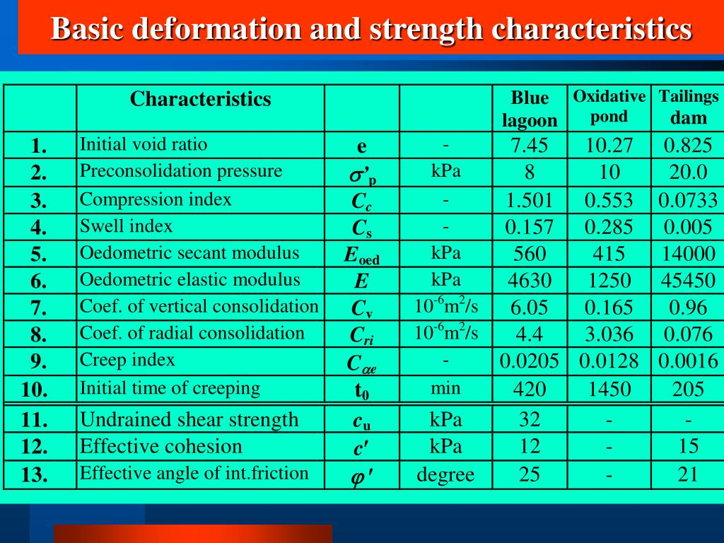 Basic deformation and strength characteristics