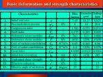 basic deformation and strength characteristics