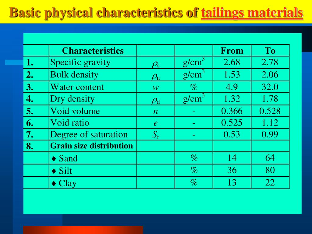 Basic physical characteristics of