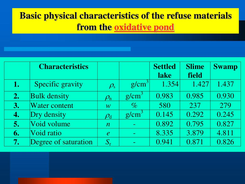 Basic physical characteristics of the refuse materials from the