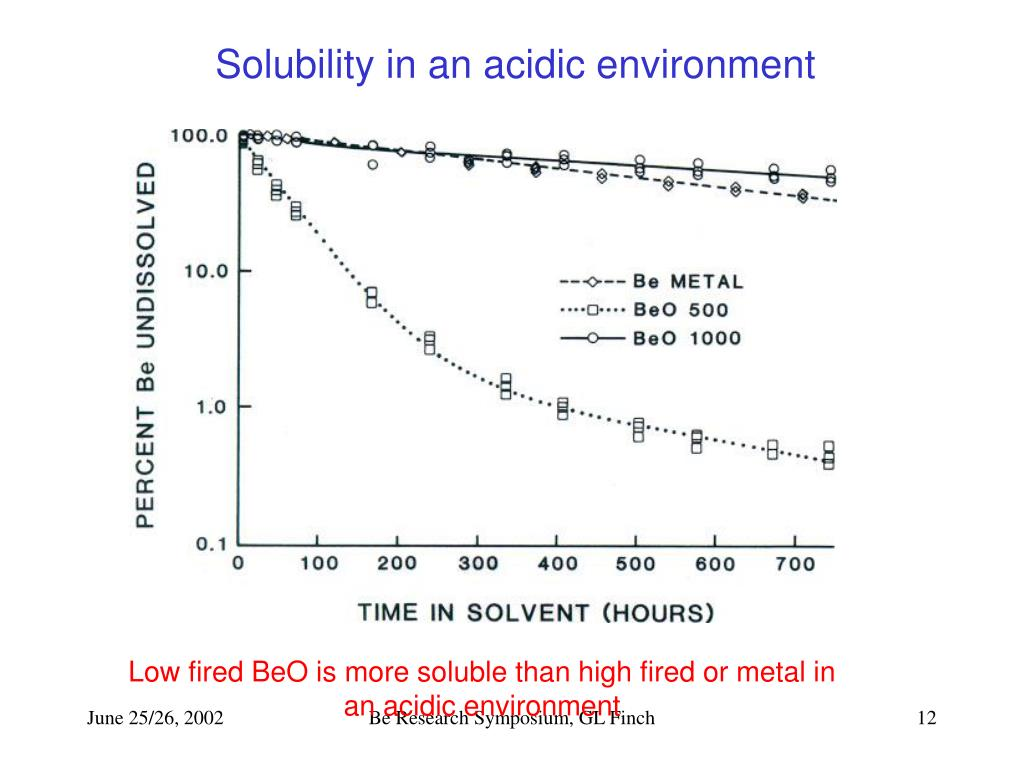 Solubility in an acidic environment