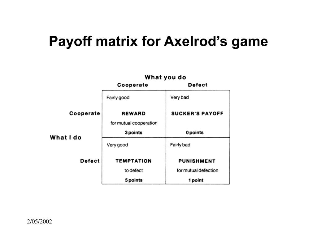 Payoff matrix for Axelrod's game