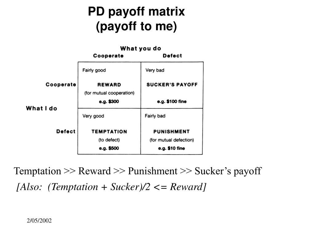 PD payoff matrix