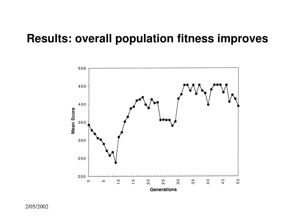 Results: overall population fitness improves