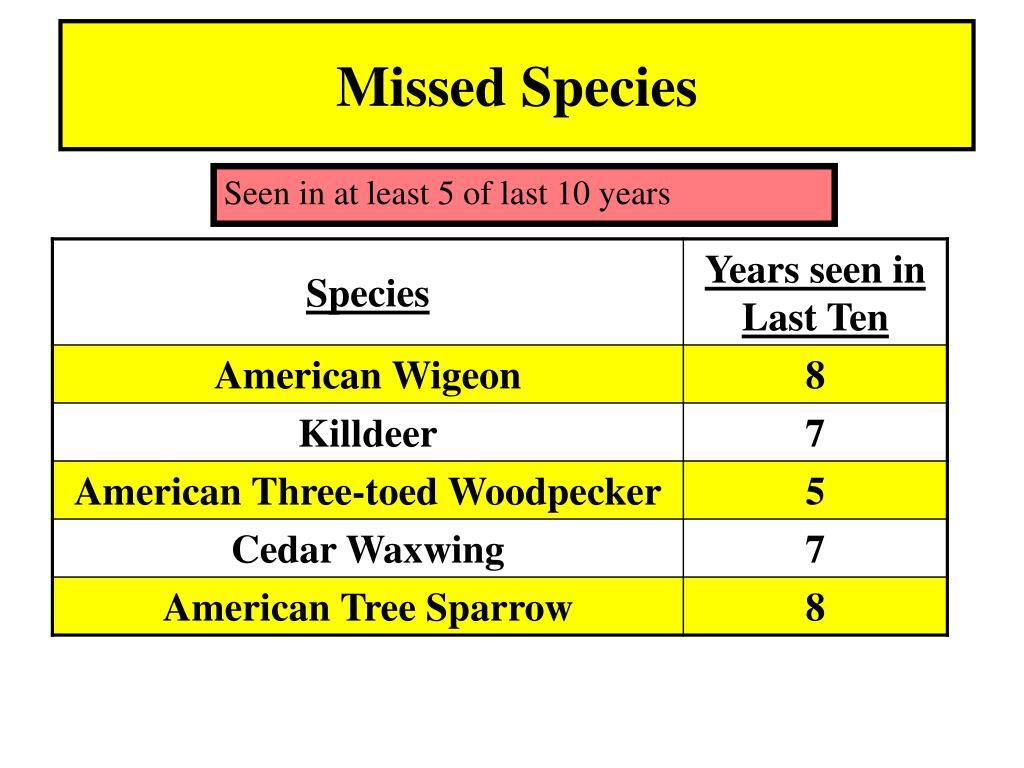 Missed Species