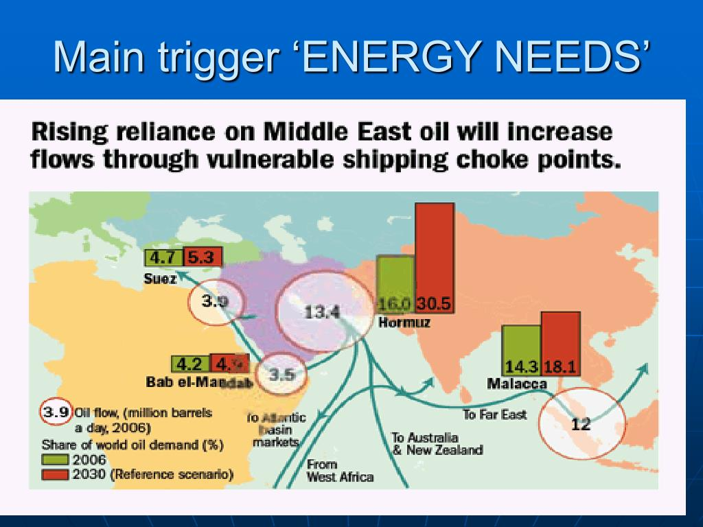 Main trigger 'ENERGY NEEDS'