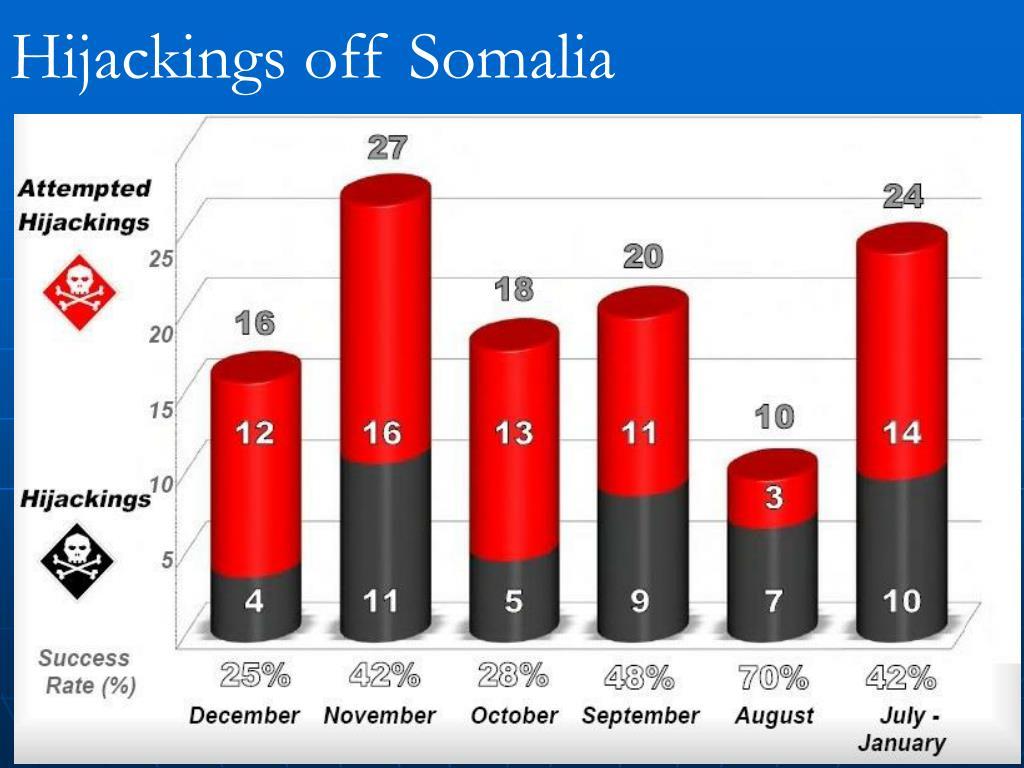 Hijackings off Somalia
