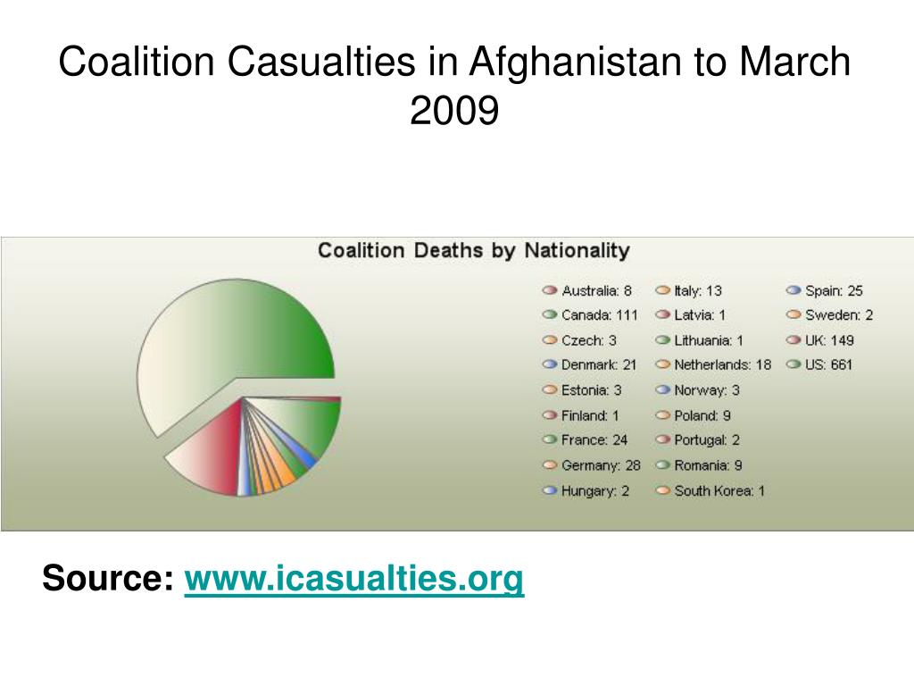 Coalition Casualties in Afghanistan to March 2009