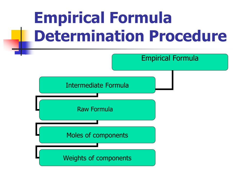 Empirical Formula Determination Procedure