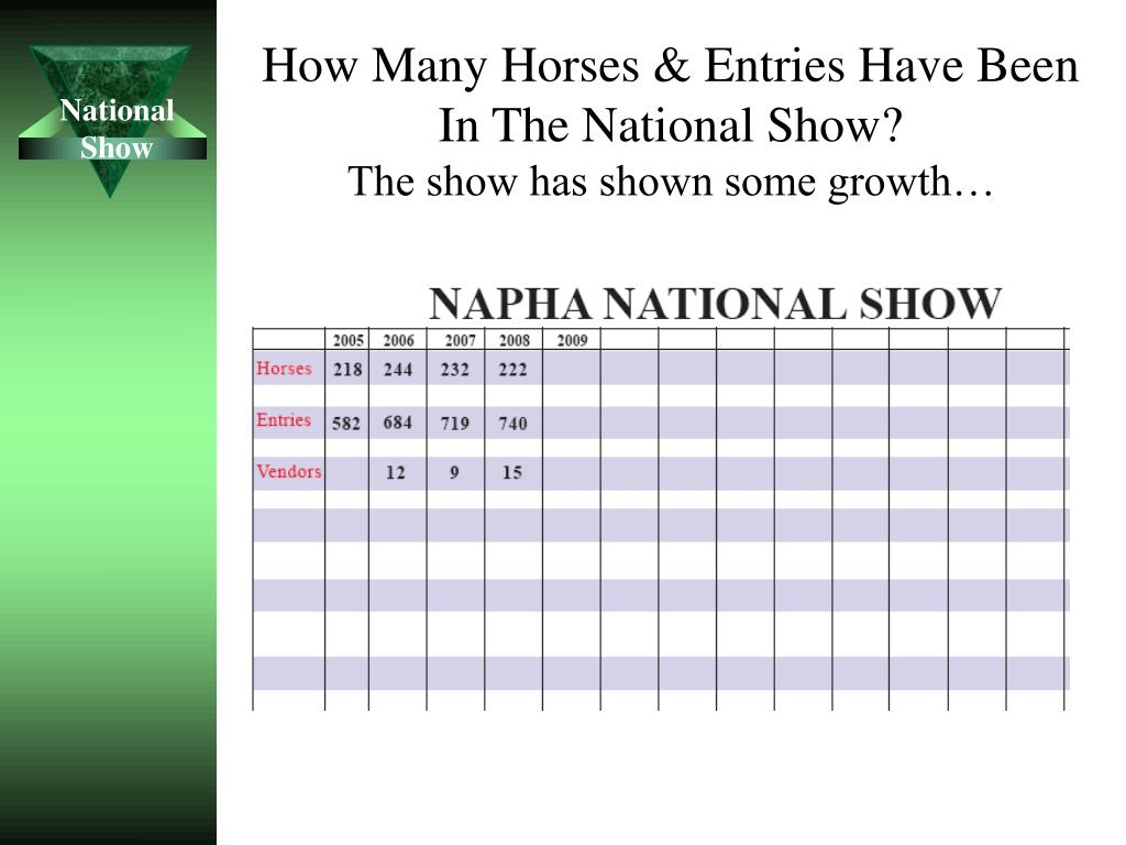 How Many Horses & Entries Have Been In The National Show?