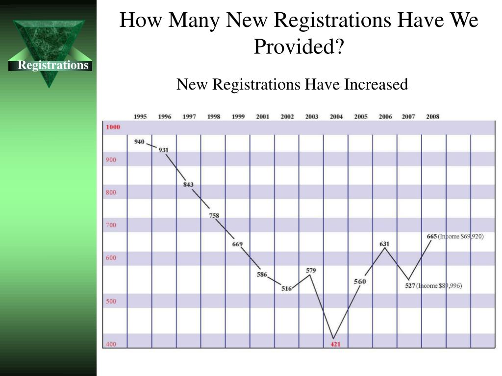 How Many New Registrations Have We Provided?