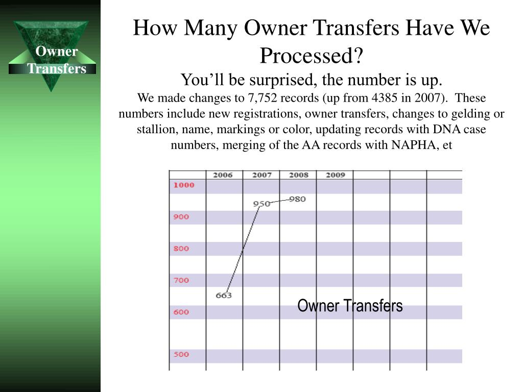 How Many Owner Transfers Have We Processed?
