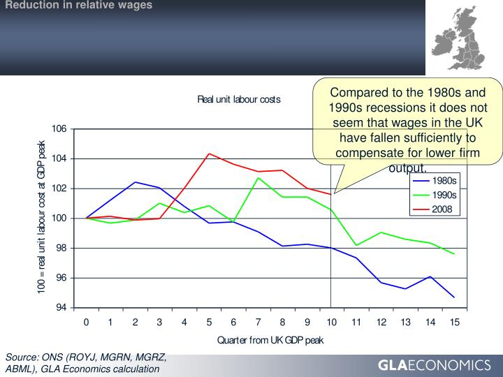 Reduction in relative wages