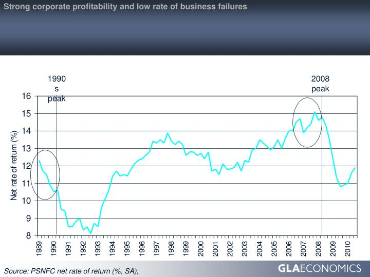 Strong corporate profitability and low rate of business failures