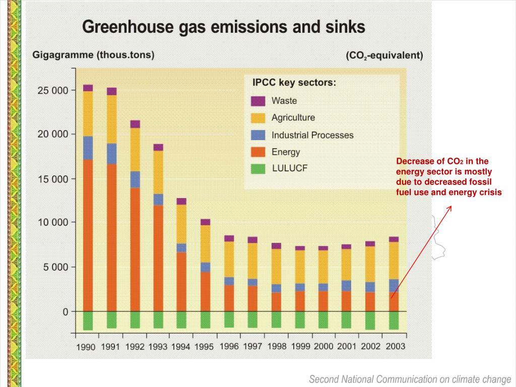Decrease of CO