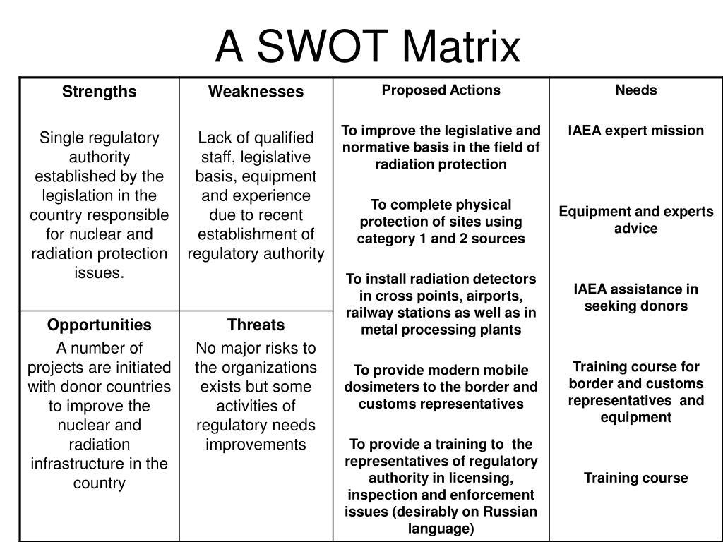 A SWOT Matrix