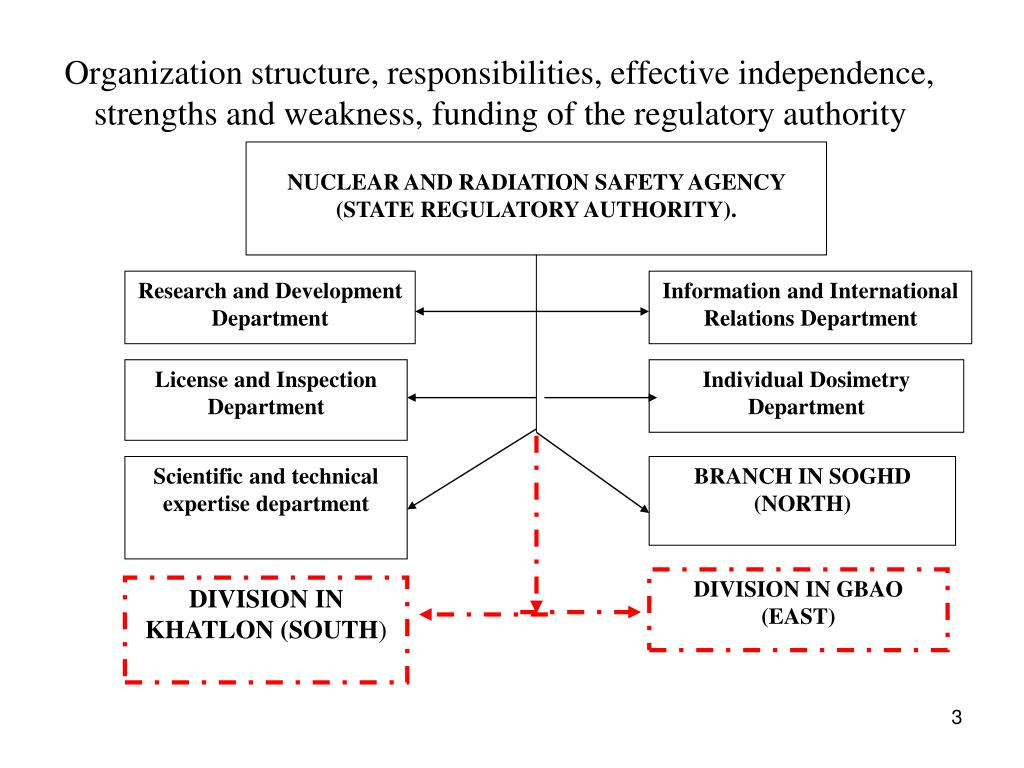 Organization structure, responsibilities, effective independence, strengths and weakness, funding of the regulatory authority