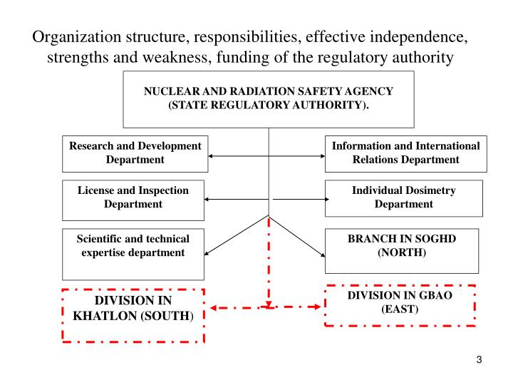 Organization structure, responsibilities, effective independence, strengths and weakness, funding of...