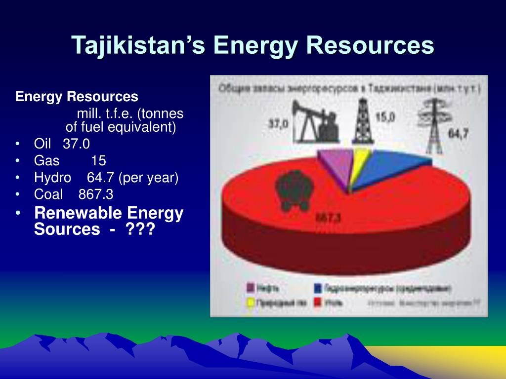 Tajikistan's Energy Resources