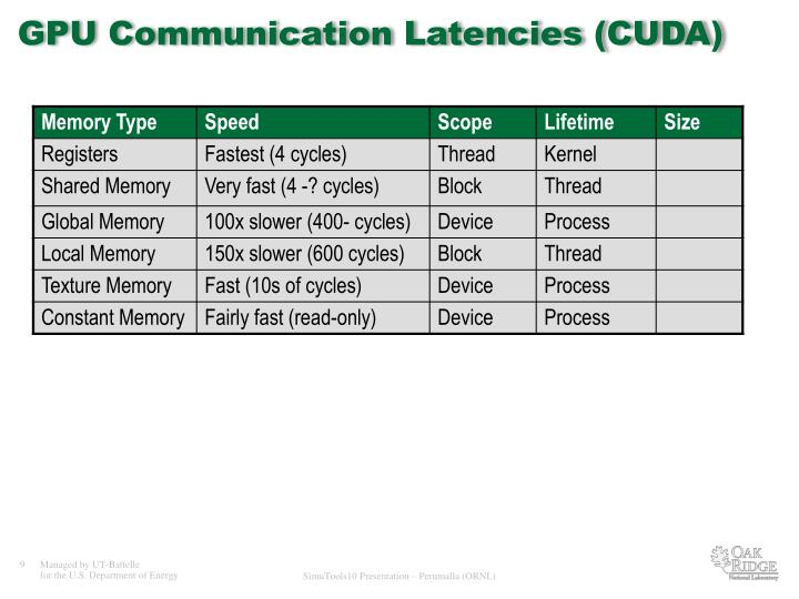 GPU Communication Latencies (CUDA)